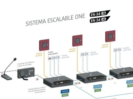 Sistema escalable ONE – LDA