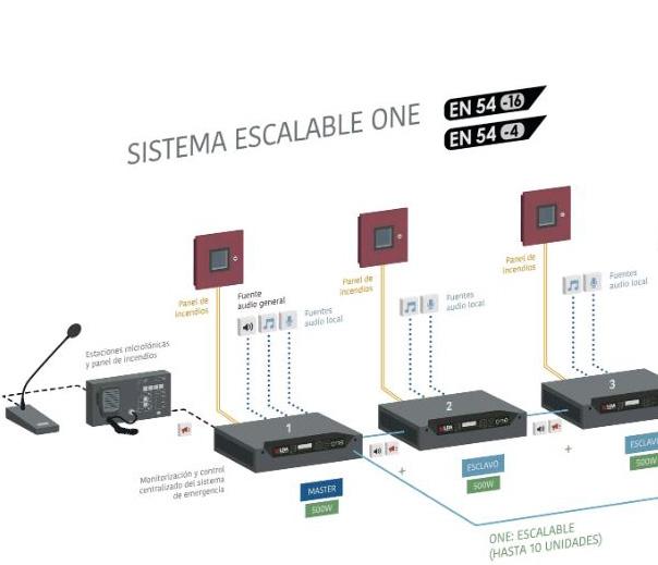 Sistema escalable ONE – LDA